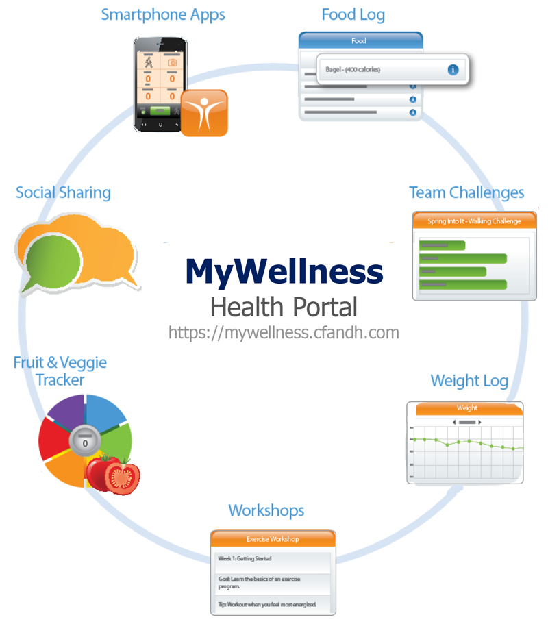 corporate-wellness-online-portal-mywellness